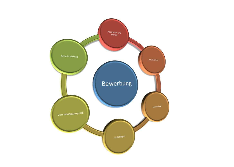Das Telefoninterview und die telefonische Bewerbung, Tipps, Kriterien sowie Telefontraining