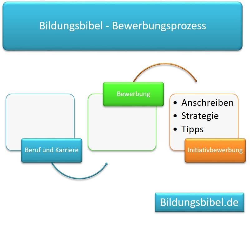 Bewerbungsprozess, Initiativbewerbung Tipps, Antworten und Strategien