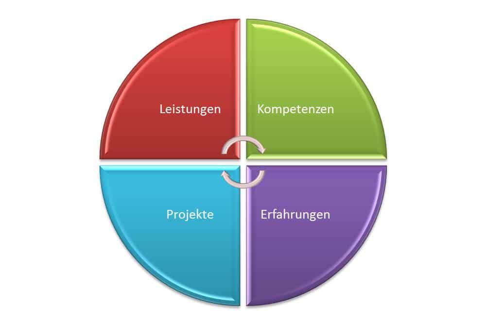 Bewerbung Leistungsbilanz Projekte, Erfahrungen, Kompetenzen, Leistungen