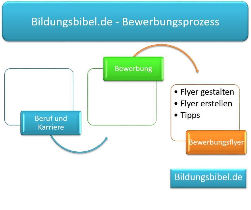 Den Bewerbungsflyer gestalten, die Broschüren und das Flyer-Design, Vorteile sowie Zielgruppen